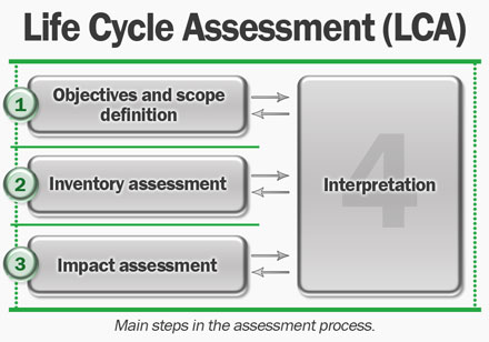 Life Cycle Assessment (LCA) stages